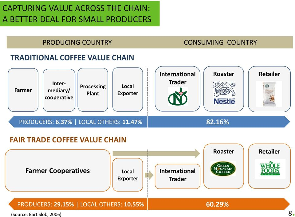 Trader Roaster Retailer PRODUCERS: 6.37% LOCAL OTHERS: 11.47% FAIR TRADE COFFEE VALUE CHAIN 82.