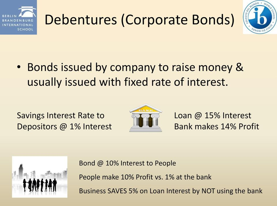 Savings Interest Rate to Depositors @ 1% Interest Loan @ 15% Interest Bank makes