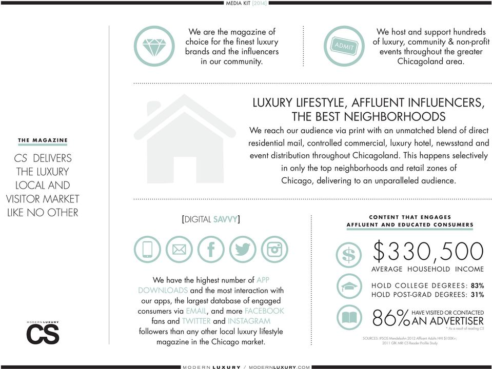 the magazine cs delivers the luxury local and visitor market like no other [digital savvy] Luxury Lifestyle, Affluent Influencers, the Best Neighborhoods We reach our audience via print with an