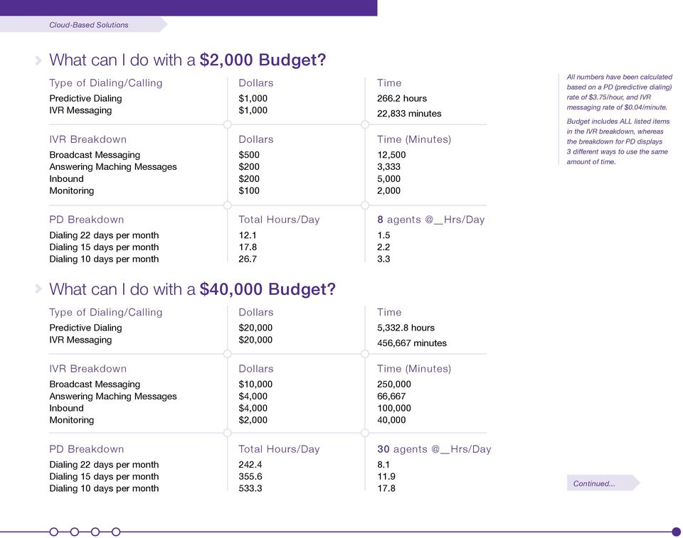 Budget includes ALL listed items IVR Breakdown Time (Minutes) in the IVR breakdown, whereas the breakdown for PD displays Broadcast Messaging Answering Maching Messages Inbound Monitoring $500 $200