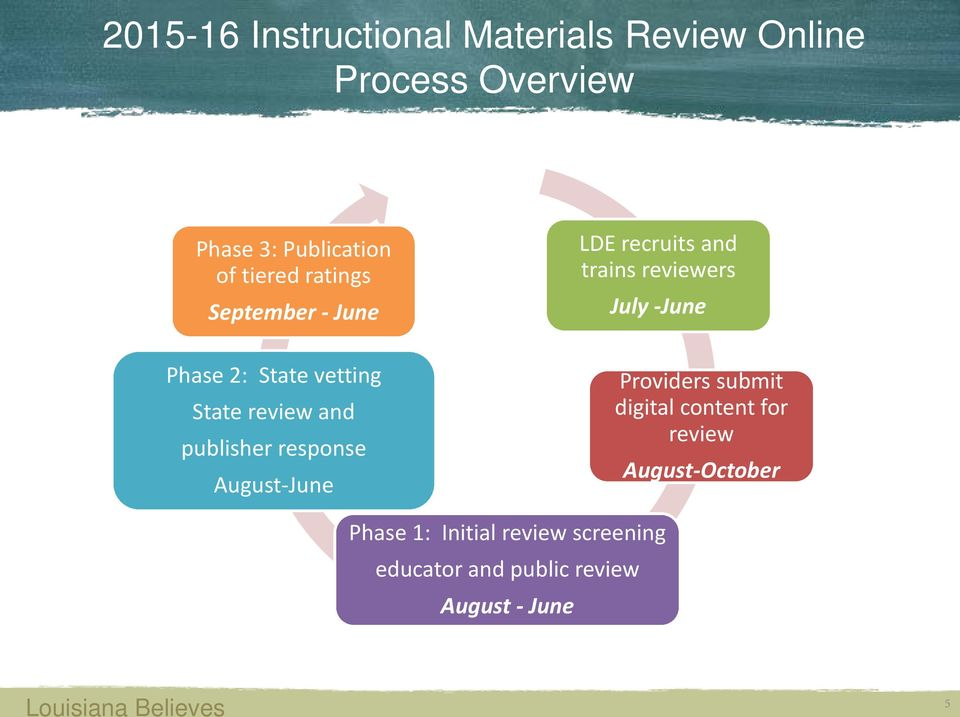 vetting State review and publisher response August-June Providers submit digital content for