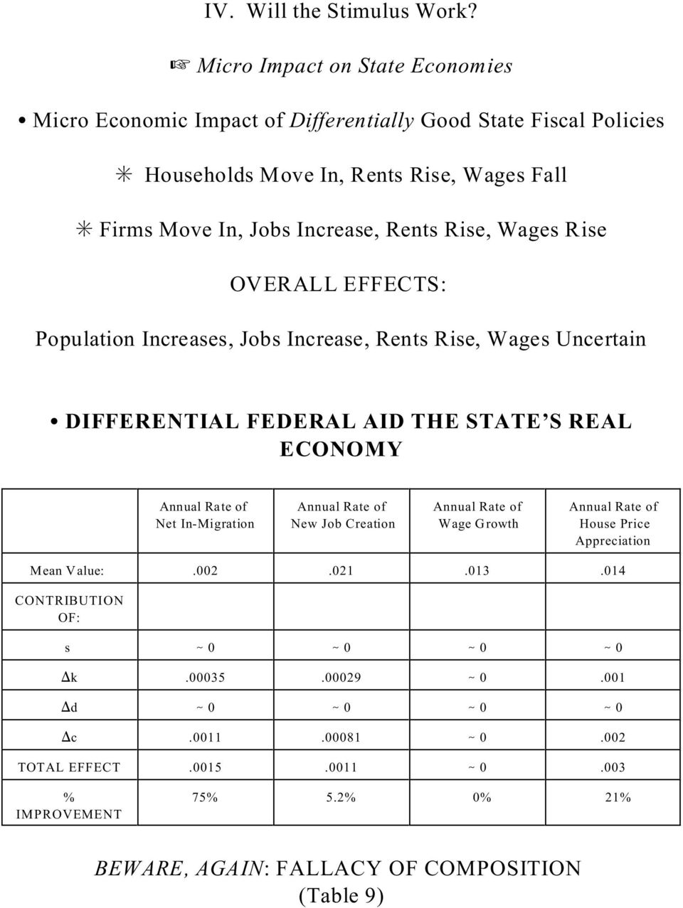 Rents Rise, Wages Rise OVERALL EFFECTS: Population Increases, Jobs Increase, Rents Rise, Wages Uncertain DIFFERENTIAL FEDERAL AID THE STATE S REAL ECONOMY Annual Rate of Net