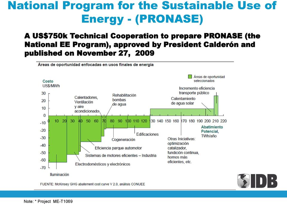 PRONASE (the National EE Program), approved by President
