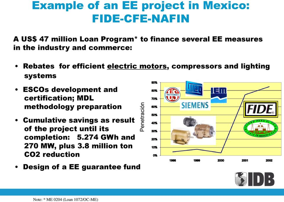 and certification; MDL methodology preparation Cumulative savings as result of the project until its completion: 5.