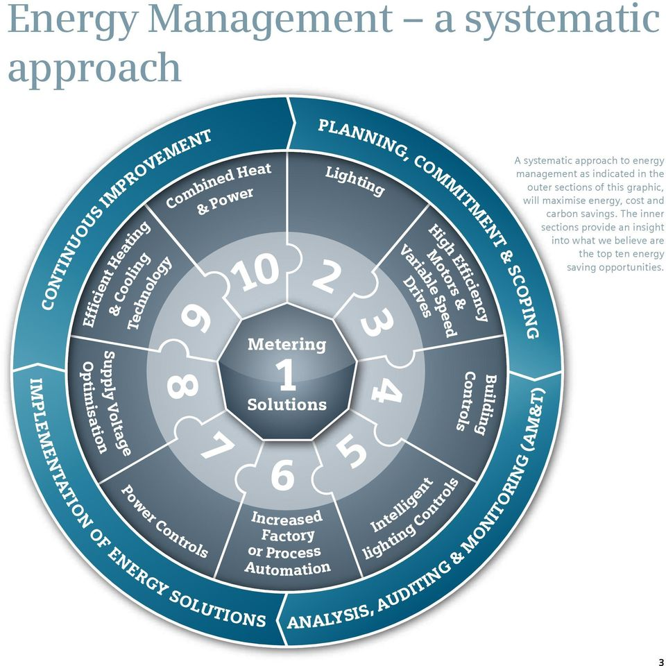 Intelligent High Efficiency Motors & lighting Controls Controls Building ANALYSIS, AUDITING & MONITORING (AM&T) A systematic approach to energy management as indicated in the