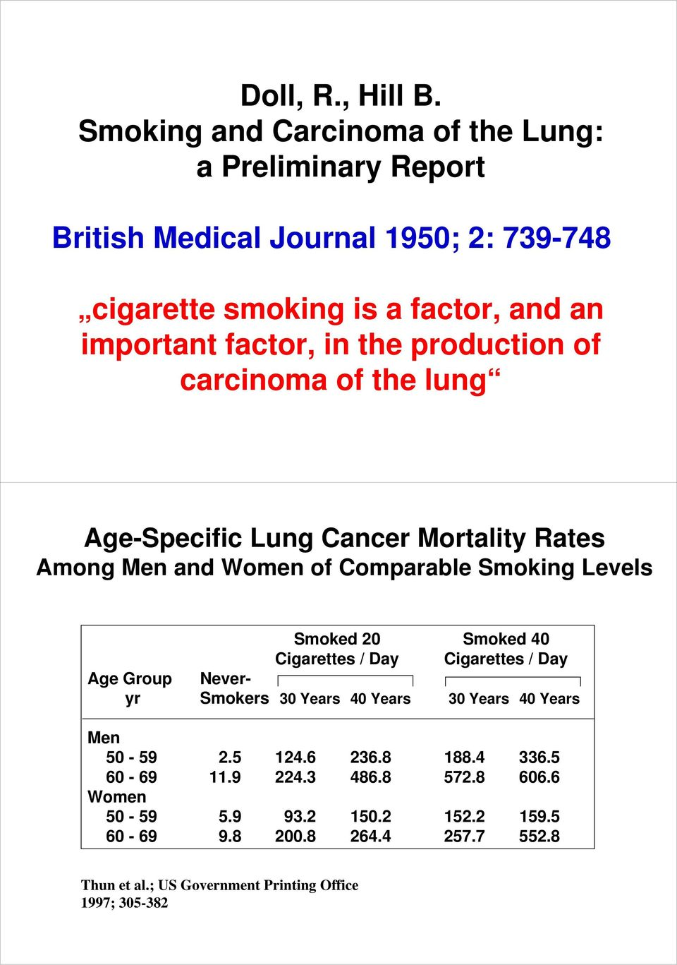 the production of carcinoma of the lung Age-Specific Lung Cancer Mortality Rates Among Men and Women of Comparable Smoking Levels Smoked 20 Smoked 40