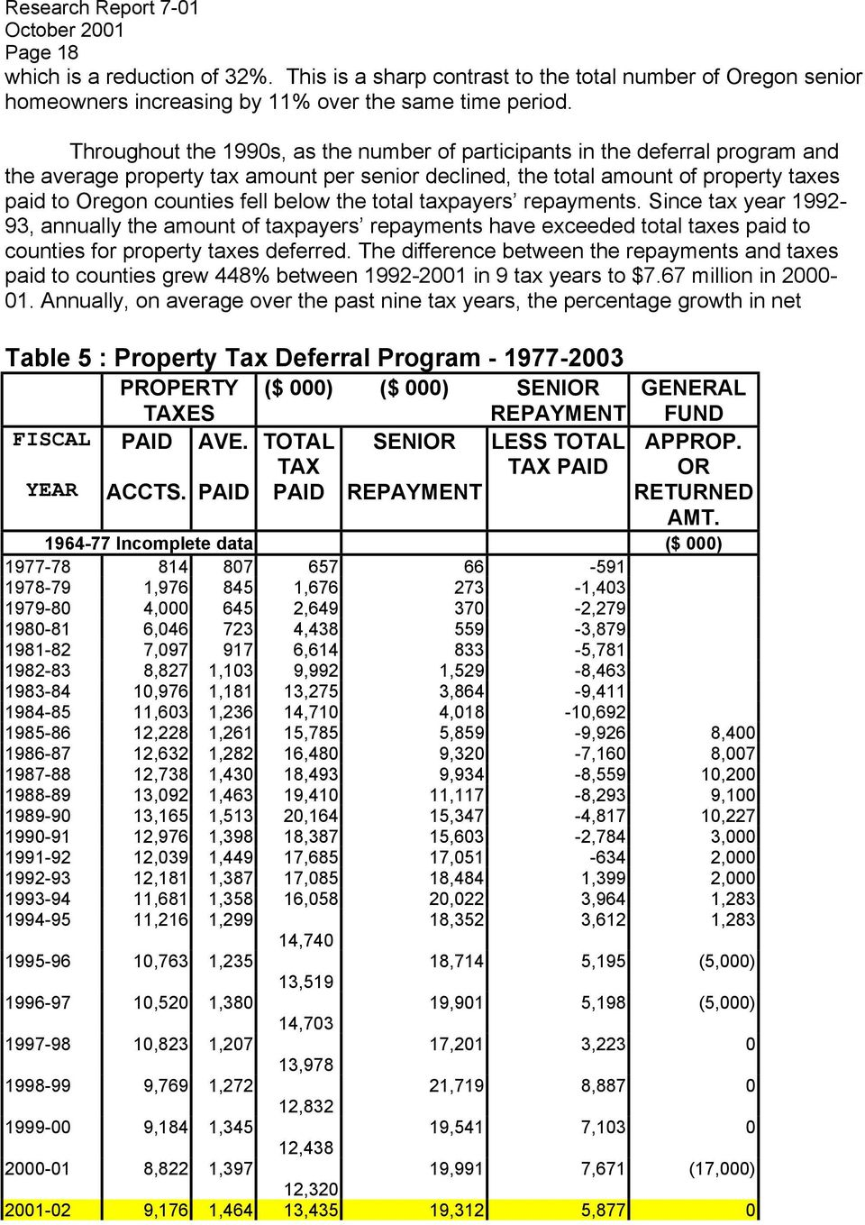 below the total taxpayers repayments. Since tax year 1992-93, annually the amount of taxpayers repayments have exceeded total taxes paid to counties for property taxes deferred.