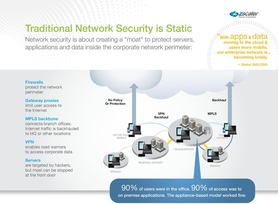Global 2000 CISO Firewalls protect the network perimeter Gateway proxies limit user access to the Internet MPLS backbone connects branch offices.
