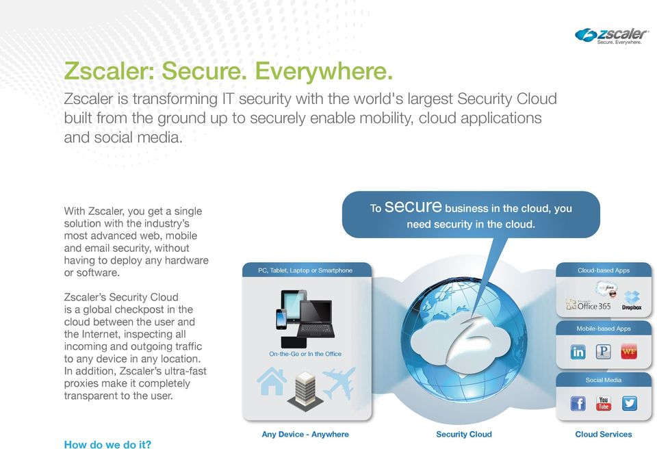 PC, Tablet, Laptop or Smartphone To secure business in the cloud, you need security in the cloud.
