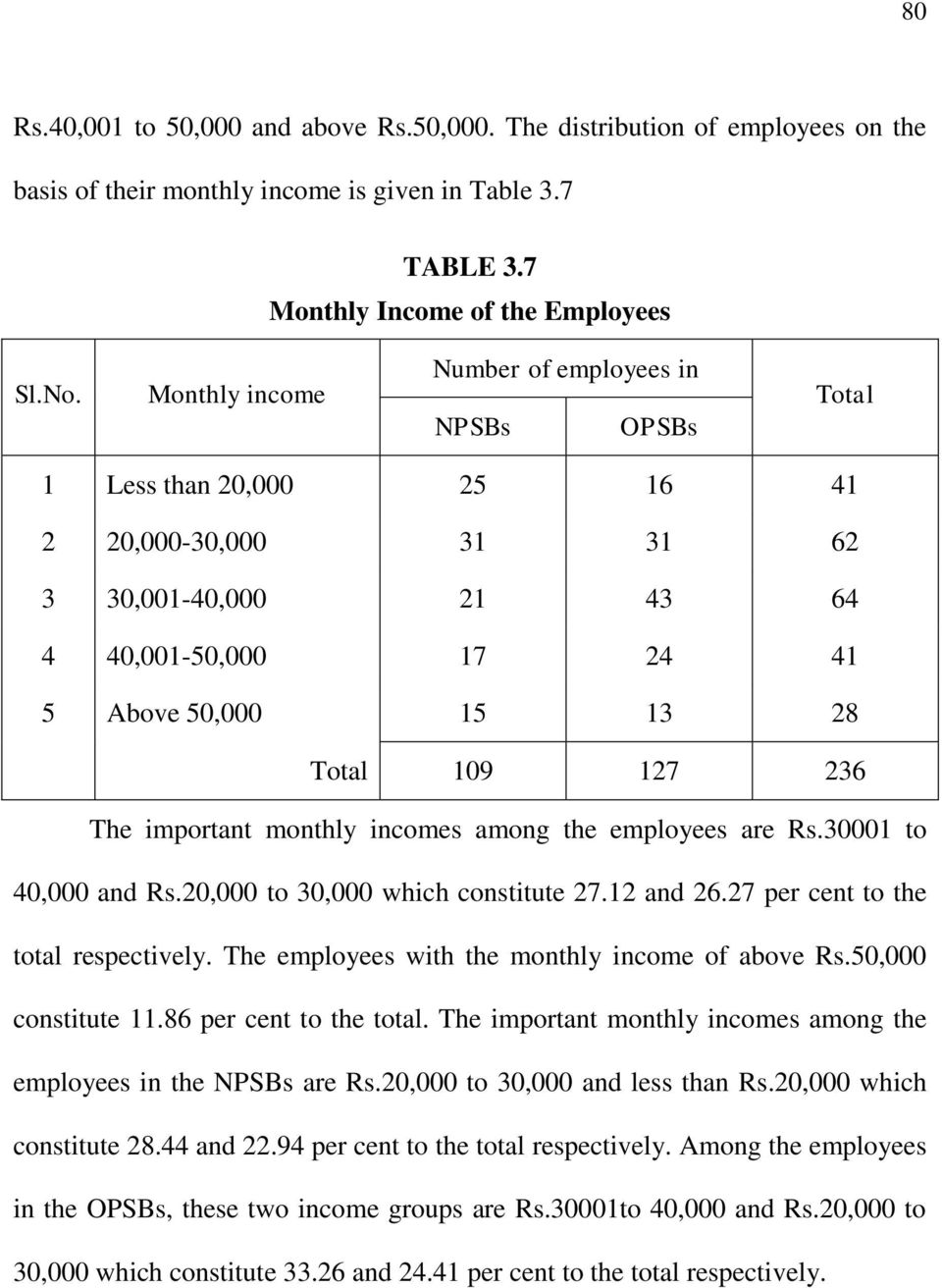 236 The important monthly incomes among the employees are Rs.30001 to 40,000 and Rs.20,000 to 30,000 which constitute 27.12 and 26.27 per cent to the total respectively.