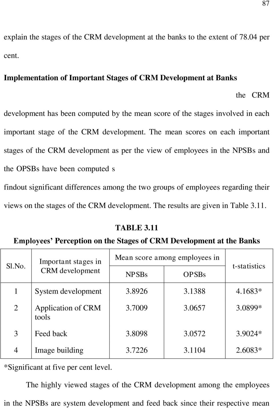 each important stage of the CRM development. The mean scores on each important stages of the CRM development as per the view of employees in the NPSBs and the OPSBs have been computed separately.