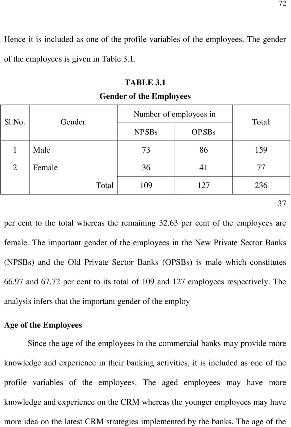 37 per cent to the total whereas the remaining 32.63 per cent of the employees are female.