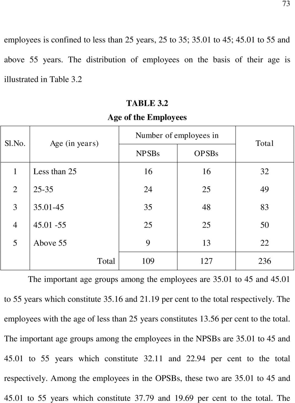 01-55 25 25 50 5 Above 55 9 13 22 Total 109 127 236 The important age groups among the employees are 35.01 to 45 and 45.01 to 55 years which constitute 35.16 and 21.