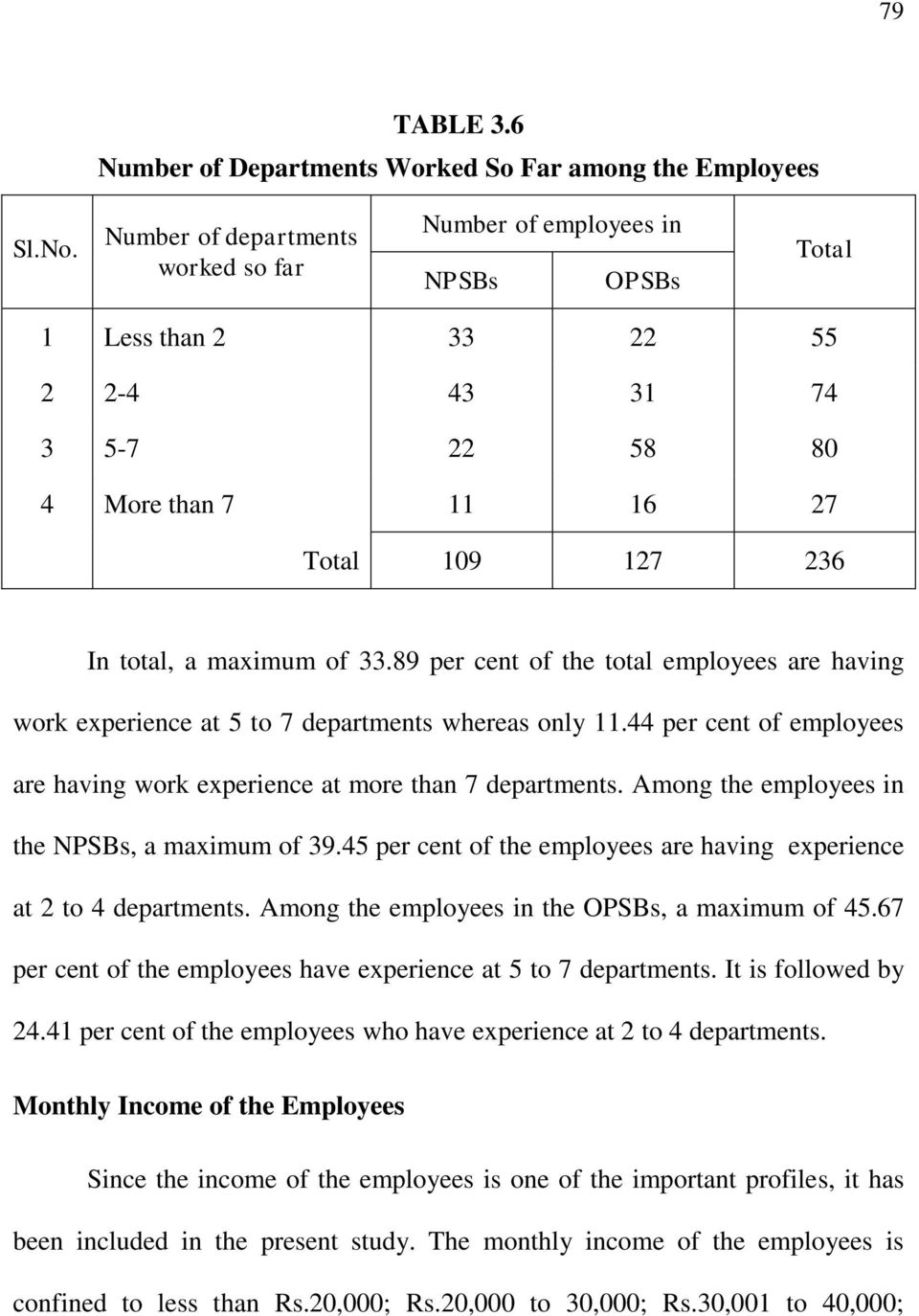 89 per cent of the total employees are having work experience at 5 to 7 departments whereas only 11.44 per cent of employees are having work experience at more than 7 departments.