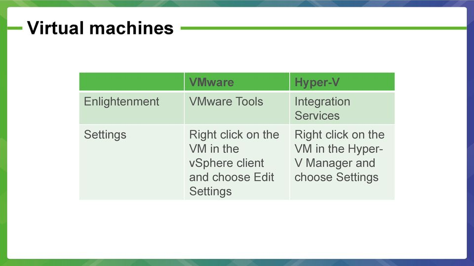 VM in the vsphere client and choose Edit Settings Right