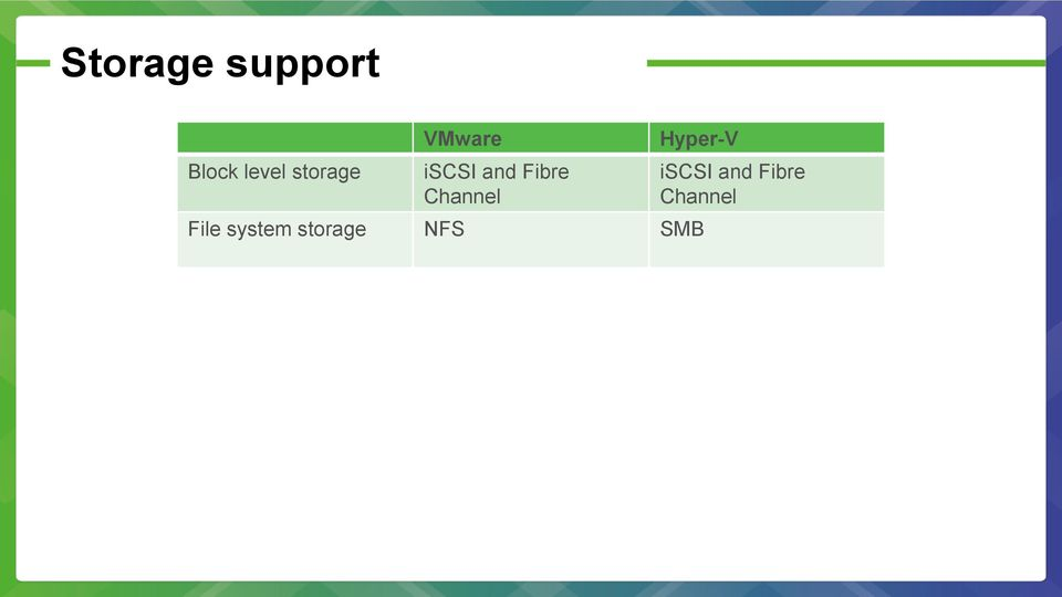 Channel Hyper-V File system