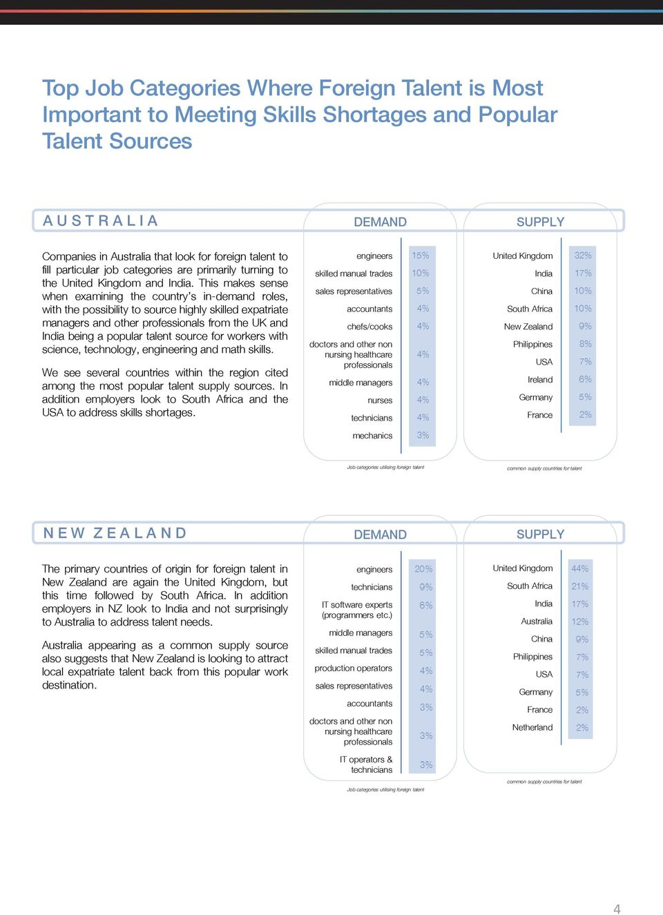 This makes sense when examining the country s in-demand roles, with the possibility to source highly skilled expatriate managers and other professionals from the UK and India being a popular talent