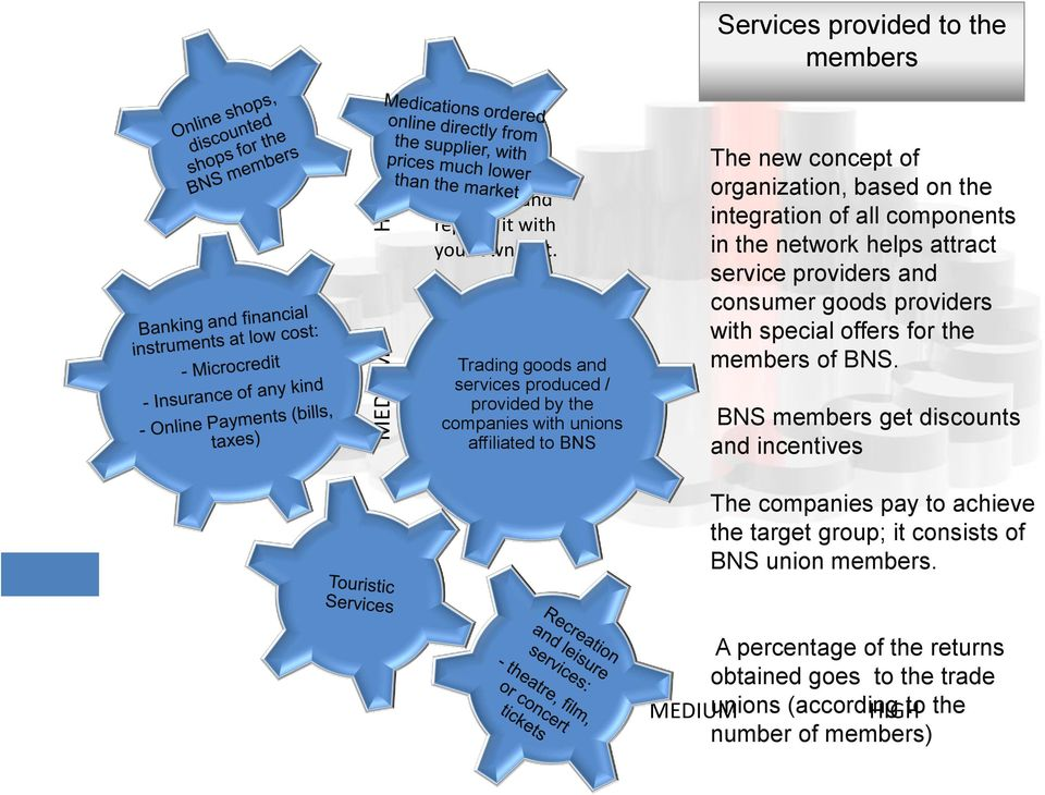 all components in the network helps attract service providers and consumer goods providers with special offers for the members of BNS.
