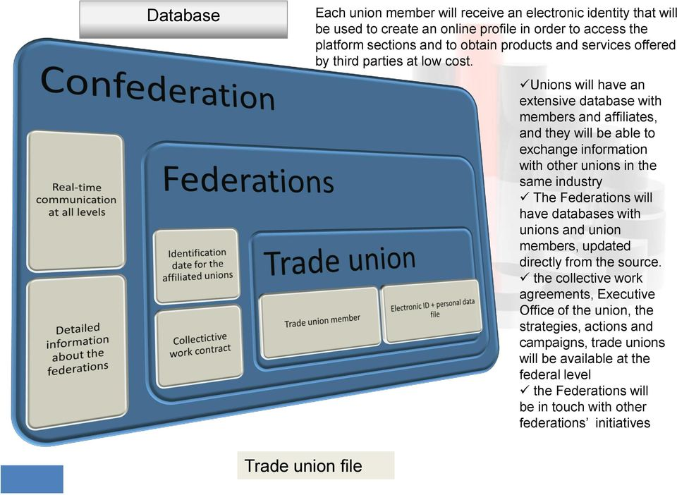 Unions will have an extensive database with members and affiliates, and they will be able to exchange information with other unions in the same industry The Federations will have