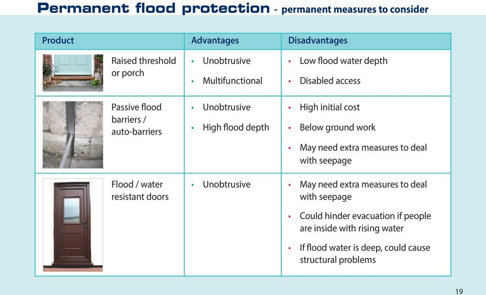 cost Below ground work May need extra measures to deal with seepage Flood / water resistant doors Unobtrusive May need extra measures