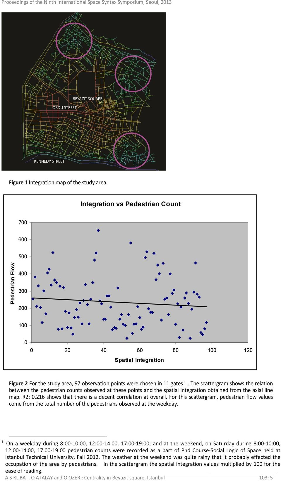 The scattergram shows the relation between the pedestrian counts observed at these points and the spatial integration obtained from the axial line map. R2: 0.