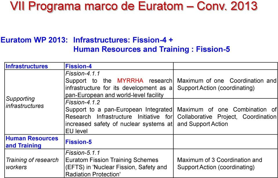 1.1 Euratom Fission Training Schemes (EFTS) in 'Nuclear Fission, Safety and Radiation Protection' Maximum of one Coordination and Support Action (coordinating) Maximum of one Combination of