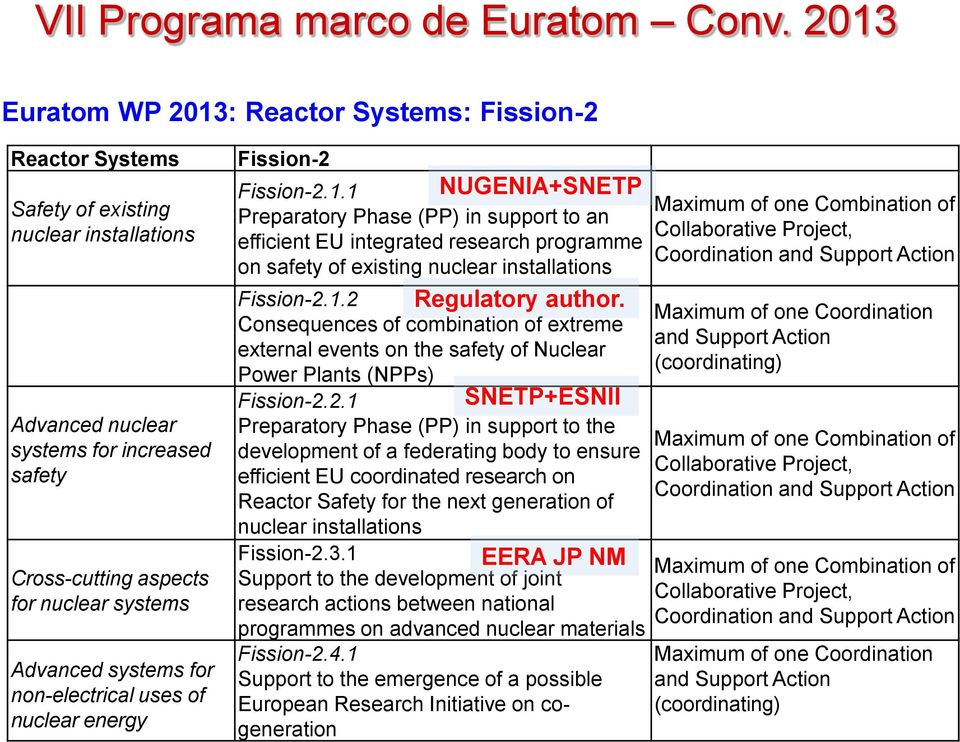 1 NUGENIA+SNETP Preparatory Phase (PP) in support to an efficient EU integrated research programme on safety of existing nuclear installations Fission-2.1.2 Regulatory author.