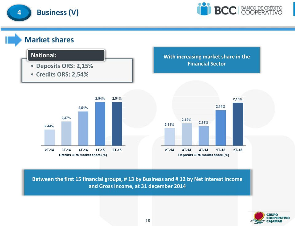 2,11% Credits ORS market share (%) Deposits ORS market share (%) Between the first 15