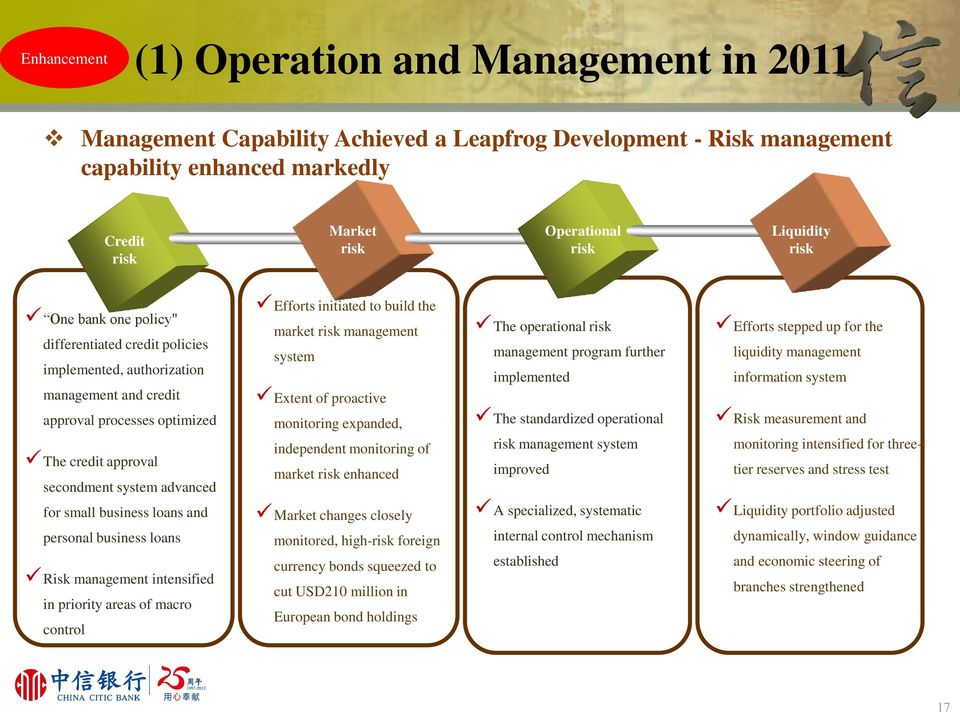 initiated to build the market risk management system Extent of proactive monitoring expanded, independent monitoring of market risk enhanced The operational risk management program further