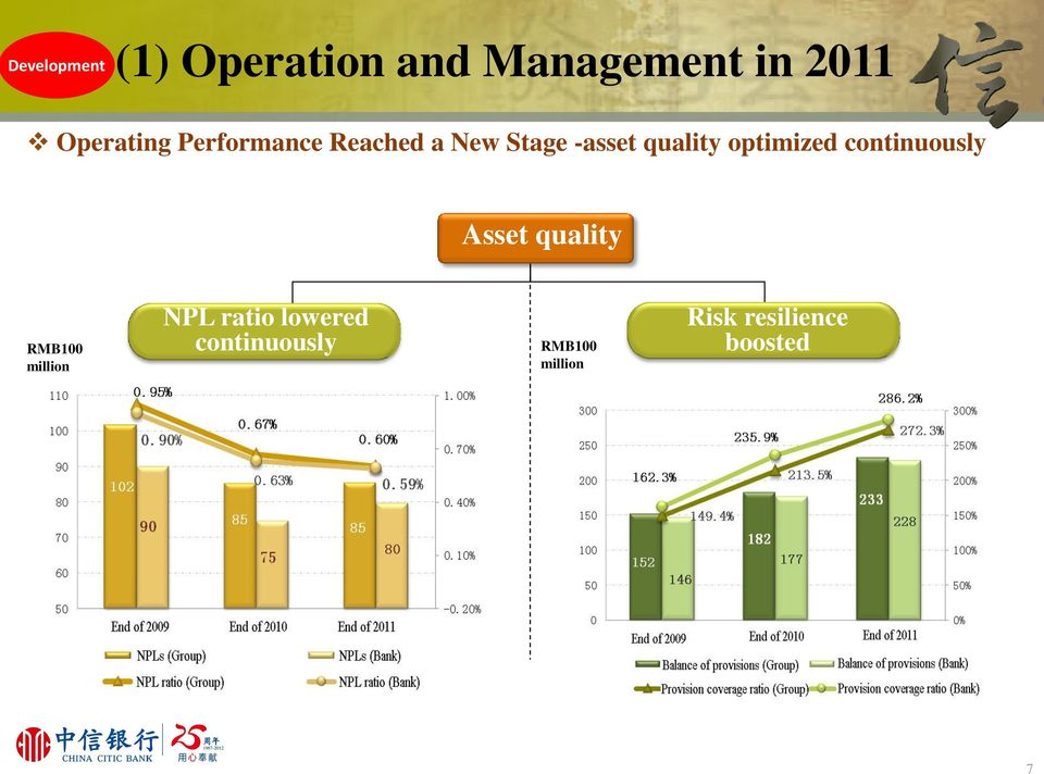 optimized continuously Asset quality RMB100 million NPL