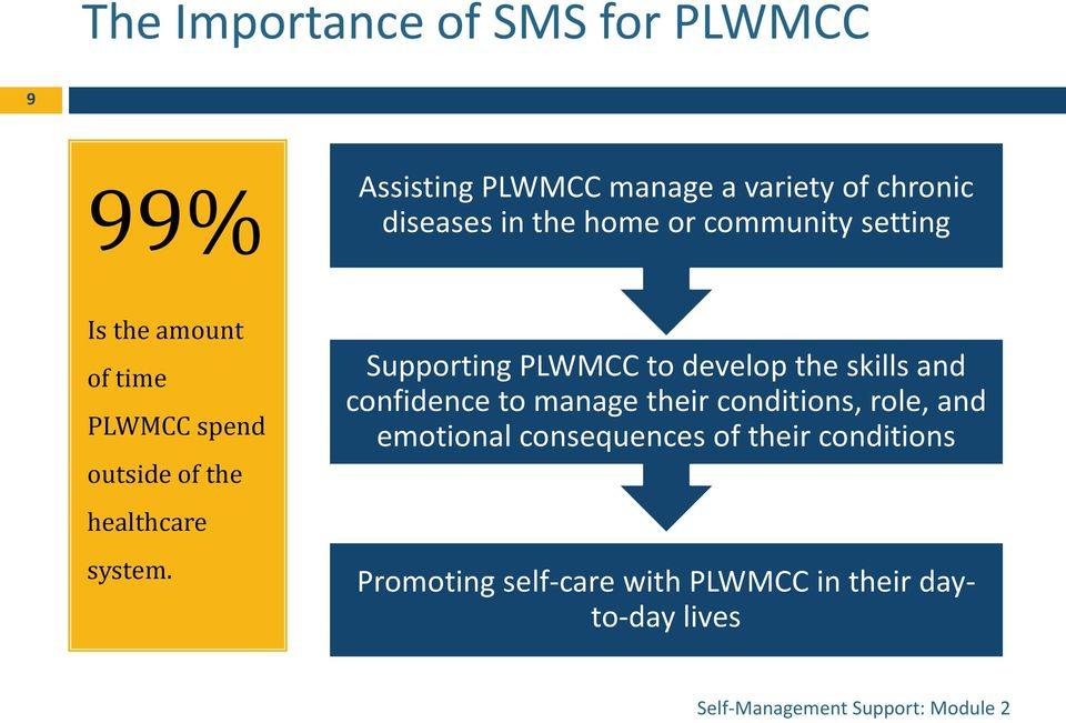 Supporting PLWMCC to develop the skills and confidence to manage their conditions, role, and emotional