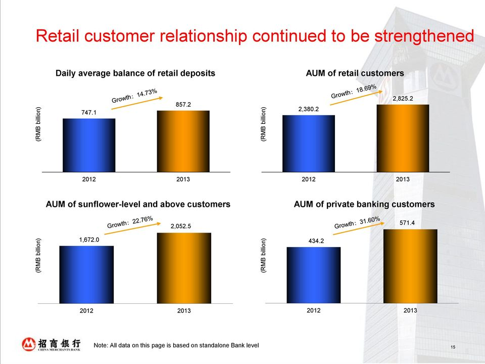 747.1 857.2 2,380.2 2,825.2 AUM of sunflower-level and above customers 2,052.