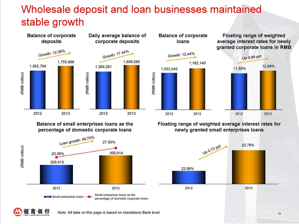 69% Balance of small enterprises loans as the percentage of domestic corporate loans Floating range of weighted average interest rates for newly granted small enterprises loans 27.