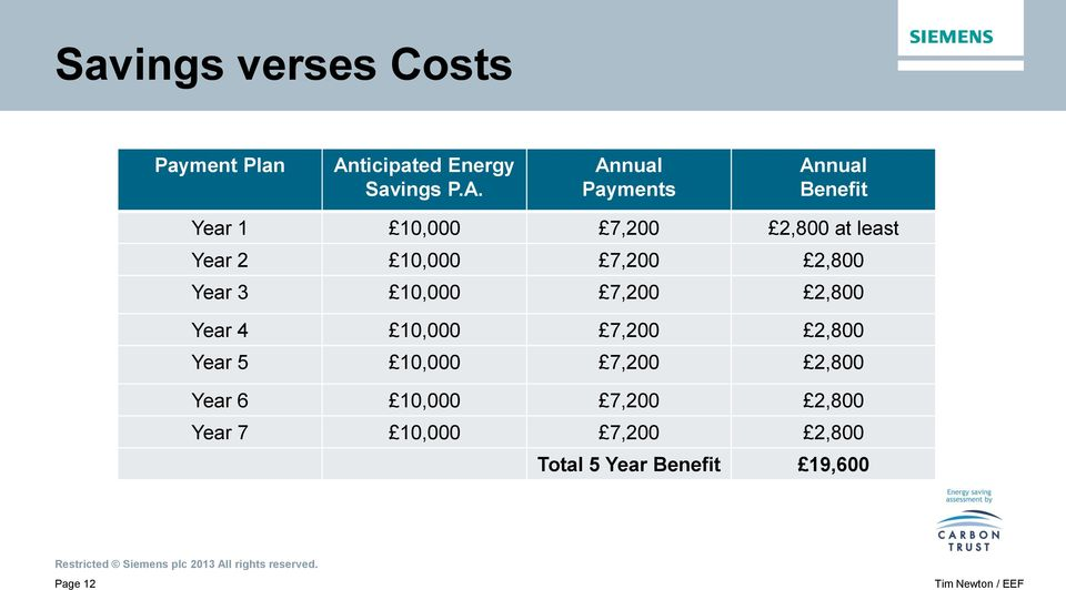 Annual Payments Annual Benefit Year 1 10,000 7,200 2,800 at least Year 2 10,000