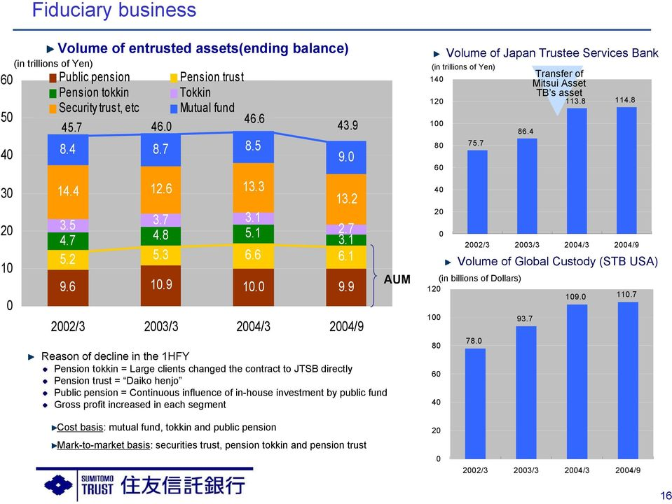 9 Reason of decline in the 1HFY Pension tokkin = Large clients changed the contract to JTSB directly Pension trust = Daiko henjo Public pension = Continuous influence of in-house investment by public
