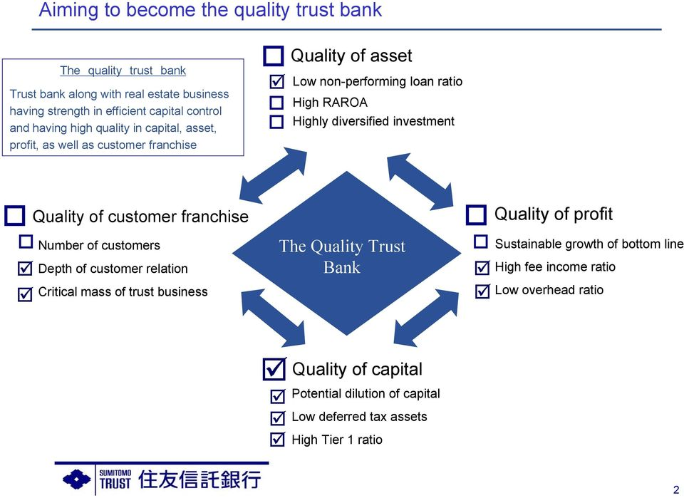 investment Quality of customer franchise Number of customers Depth of customer relation Critical mass of trust business The Quality Trust Bank Quality of