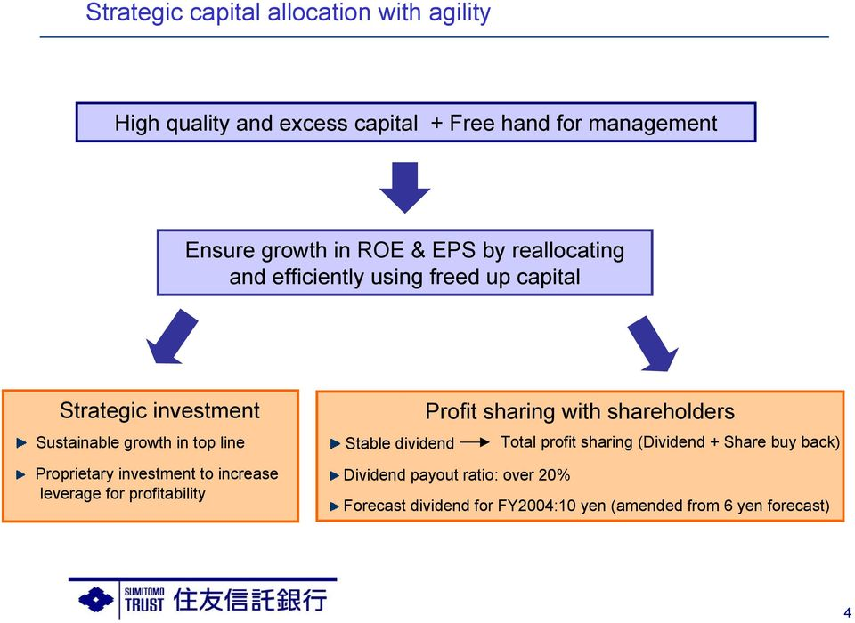 Proprietary investment to increase leverage for profitability Profit sharing with shareholders Stable dividend Total