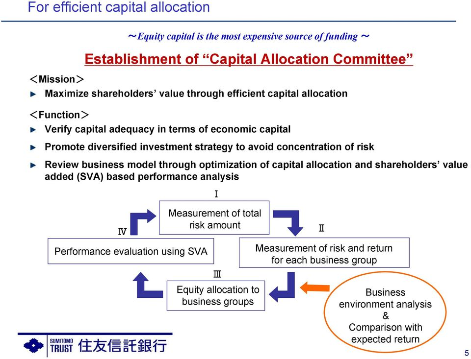 Review business model through optimization of capital allocation and shareholders value added (SVA) based performance analysis Ⅰ Ⅳ Performance evaluation using SVA Measurement