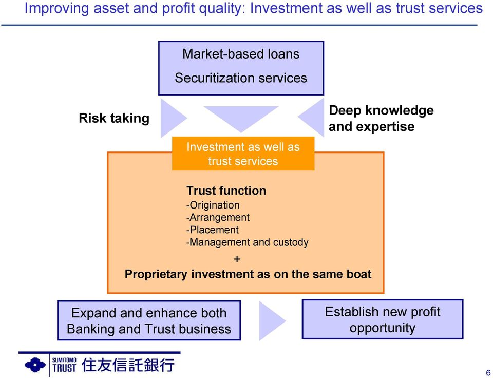 expertise Trust function -Origination -Arrangement -Placement -Management and custody + Proprietary