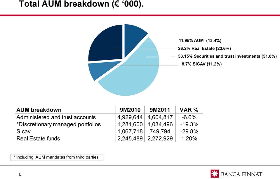 2%) AUM breakdown 9M2010 9M2011 VAR % Administered and trust accounts 4,929,644 4,604,817-6.