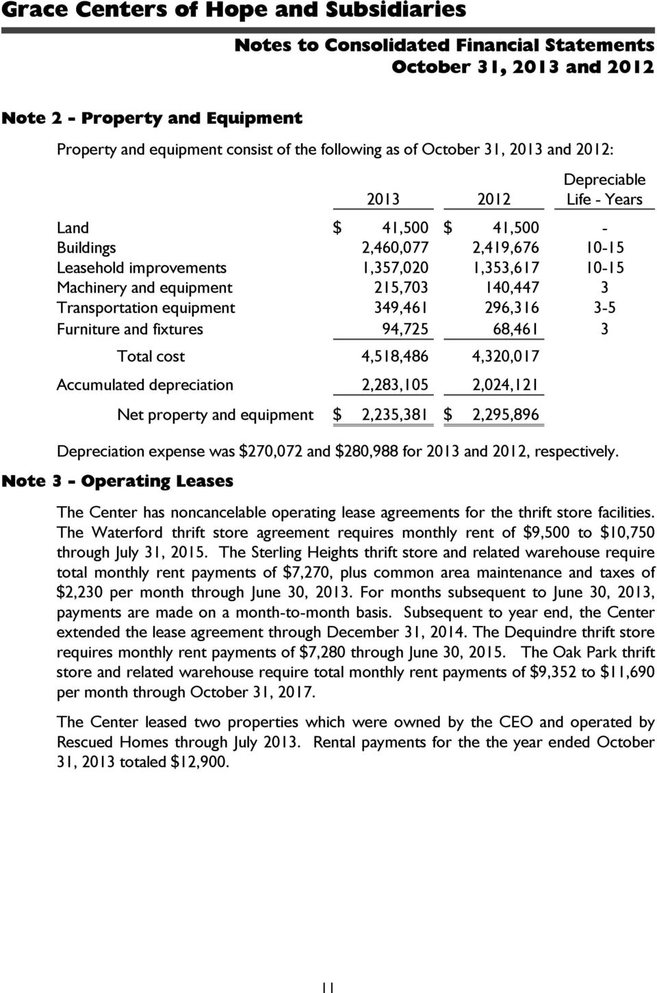 Accumulated depreciation 2,283,105 2,024,121 Net property and equipment $ 2,235,381 $ 2,295,896 Depreciation expense was $270,072 and $280,988 for 2013 and 2012, respectively.