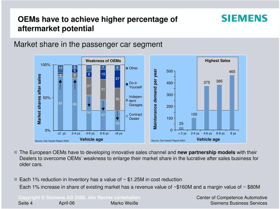 375 385 300 200 105 100 25 0 < 2 ys 2-4 ys 4-6 ys 6-8 ys 8 ys Source: Dat-Veedol Report 2004 Vehicle age The European OEMs have to developing innovative sales channel and new partnership models with