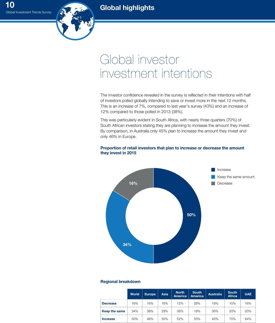 This was particularly evident in South Africa, with nearly three quarters (70%) of South African investors stating they are planning to increase the amount they invest.