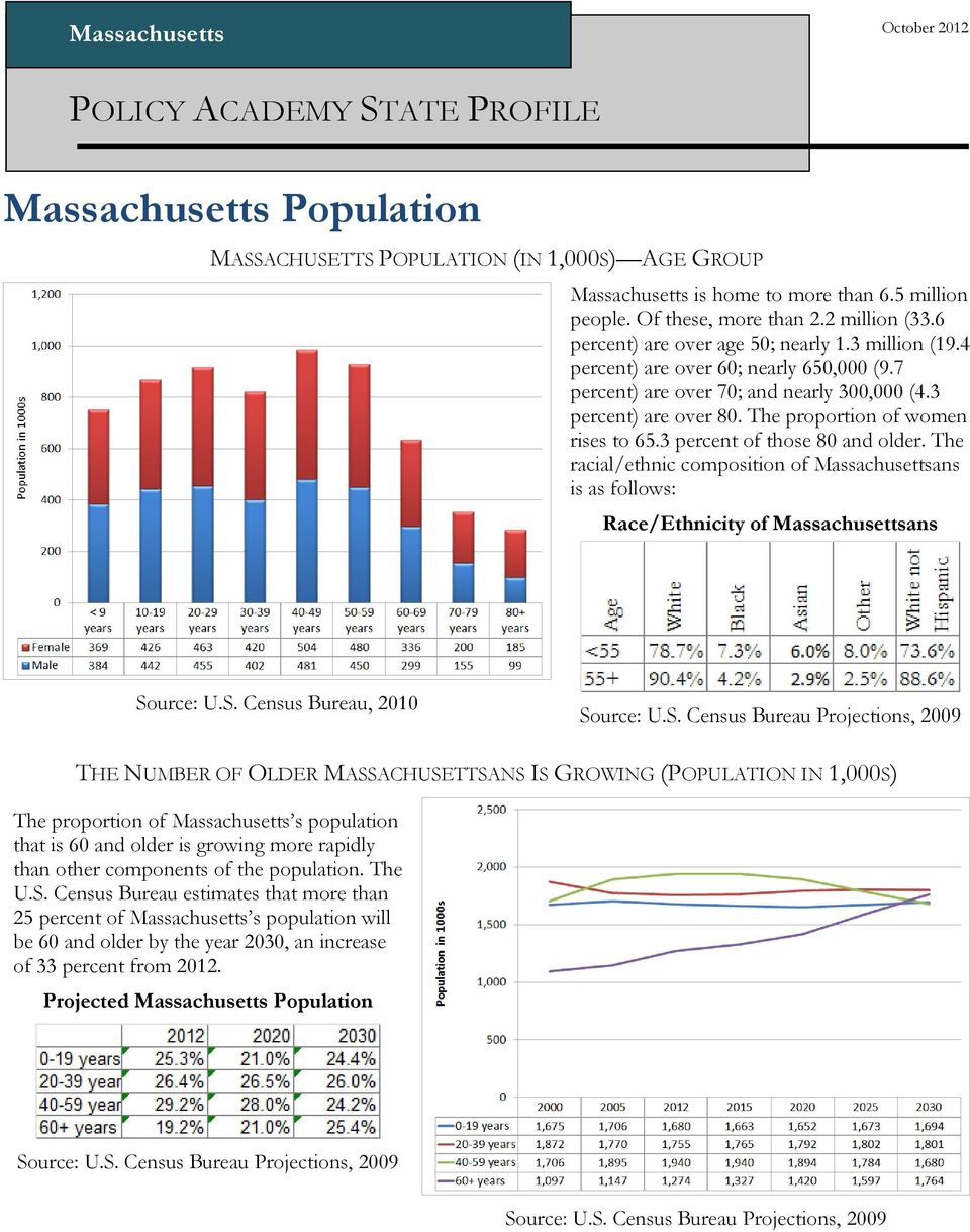 The proportion of women rises to 65.3 percent of those 80 and older. The racial/ethnic composition of Massachusettsans is as follows: Race/Ethnicity of Massachusettsans So
