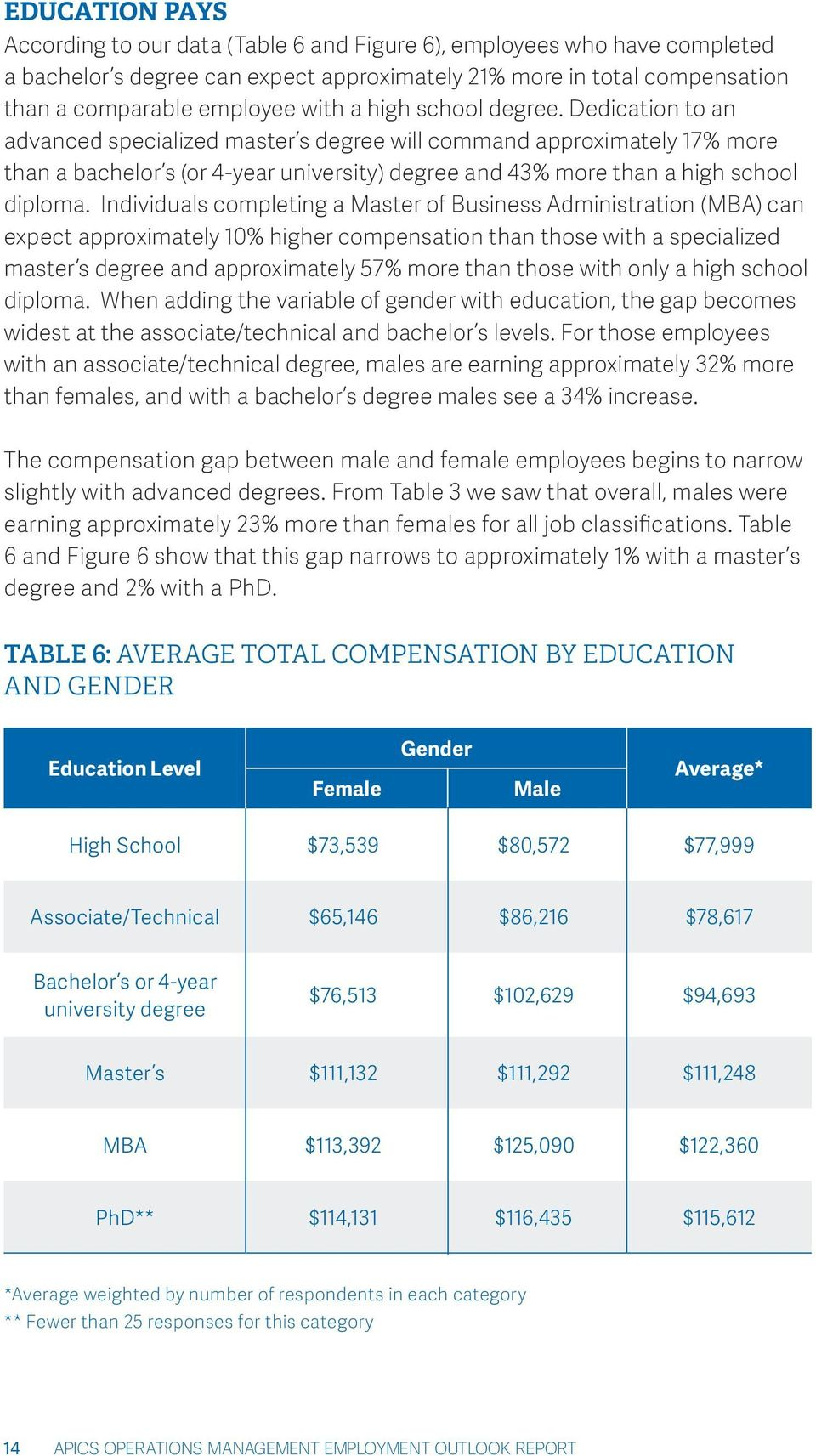Individuals completing a Master of Business Administration (MBA) can expect approximately 10% higher compensation than those with a specialized master s degree and approximately 57% more than those