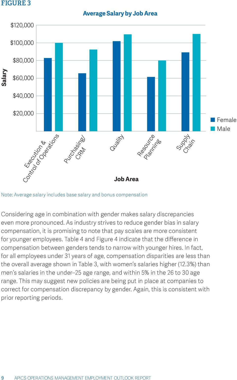As industry strives to reduce gender bias in salary compensation, it is promising to note that pay scales are more consistent for younger employees.