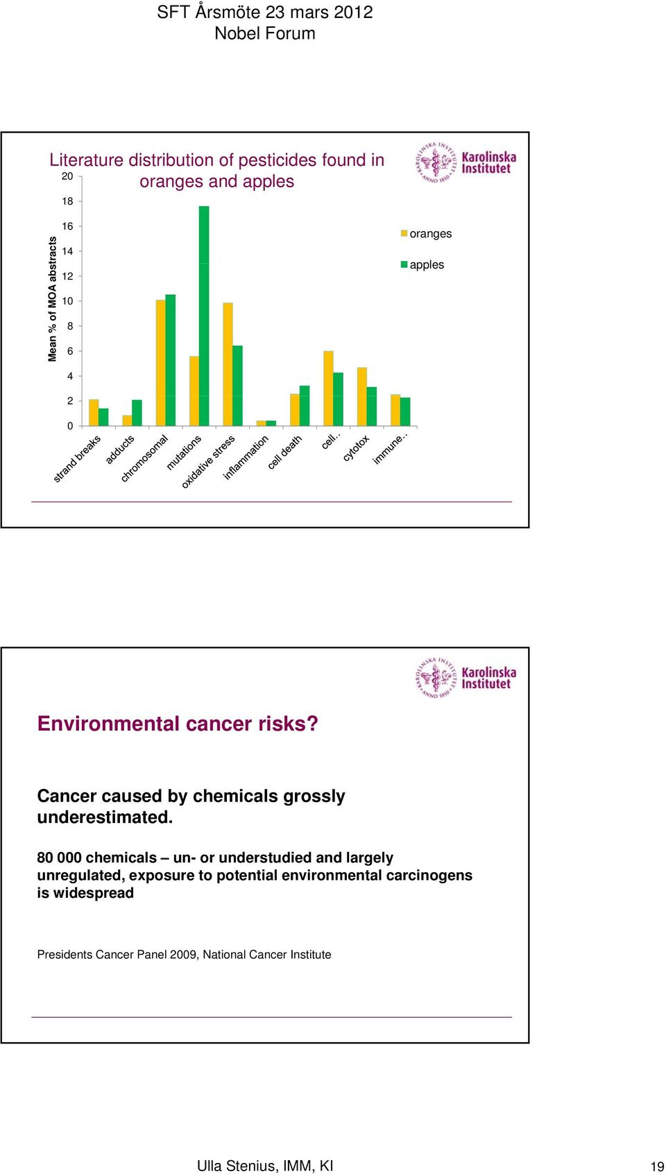 Cancer caused by chemicals grossly underestimated.