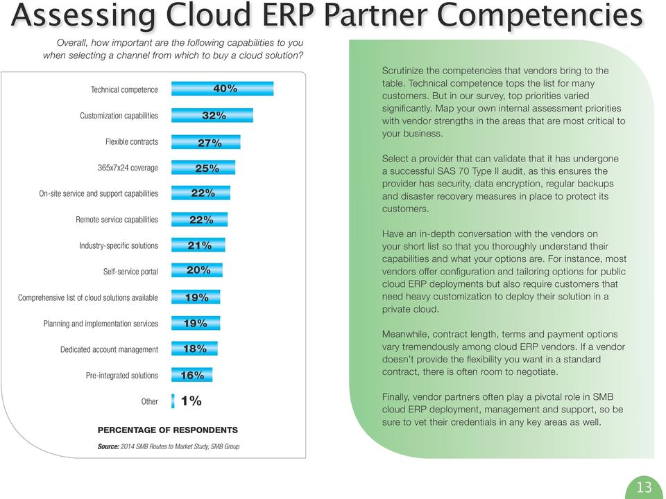 portal Comprehensive list of cloud solutions available Planning and implementation services Dedicated account management Pre-integrated solutions 40% 2% 27% 25% 22% 22% 21% 20% 19% 19% 18% 16%