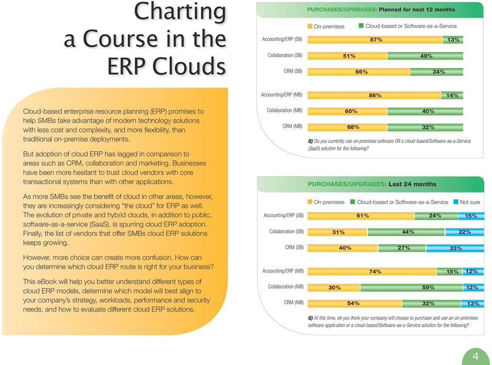 than traditional on-premise deployments. But adoption of cloud ERP has lagged in comparison to areas such as CRM, collaboration and marketing.