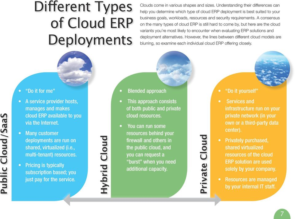 A consensus on the many types of cloud ERP is still hard to come by, but here are the cloud variants you re most likely to encounter when evaluating ERP solutions and deployment alternatives.